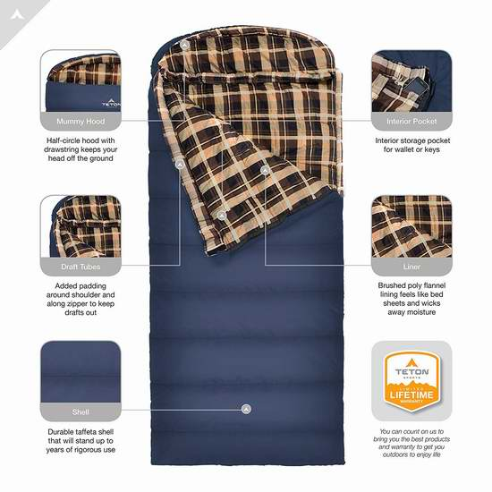 历史新低!TETON Sports Celsius XL 零下18度加大号睡袋4.4折 61.99加元包邮!