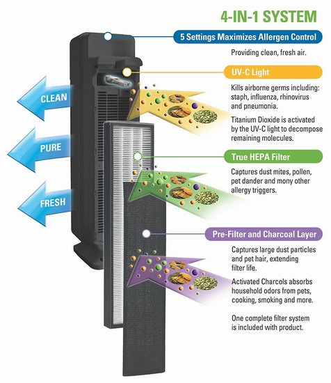 历史最低价!Germ Guardian AC5350BCA Elite HEPA 四合一 家用空气净化器6.4折 139.99加元包邮!