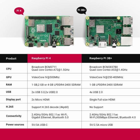 LABISTS Raspberry Pi 4 树莓派4 + 主机板+Micro SD卡+电源 入门套件 114.74加元包邮!