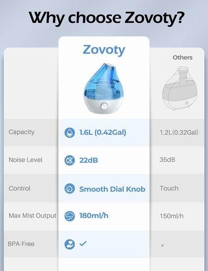 历史新低!Zovoty 1.6升超静音 超声波加湿器4折 19.99加元清仓并包邮!